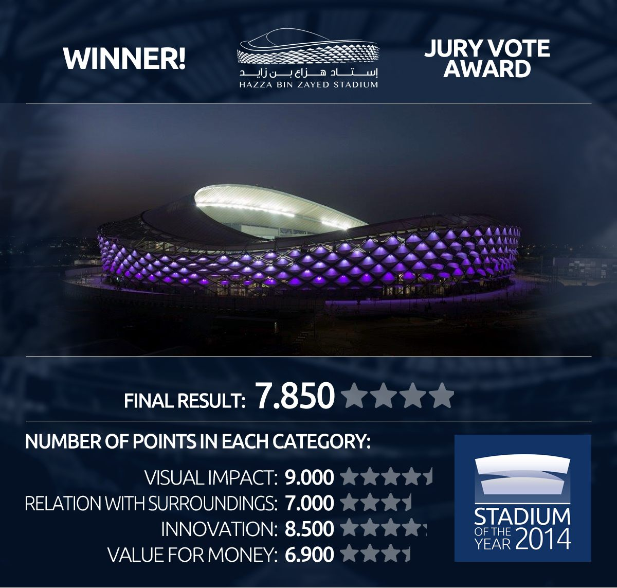 Hazza Bin Zayed Stadium won the unanimous approval from our Stadium of the Year Jury!